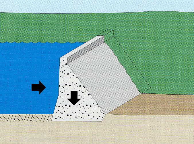 Forces Acting on a Concrete Gravity Dam