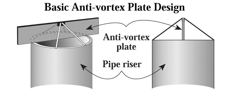 Basic Anti-Vortex Plate Design